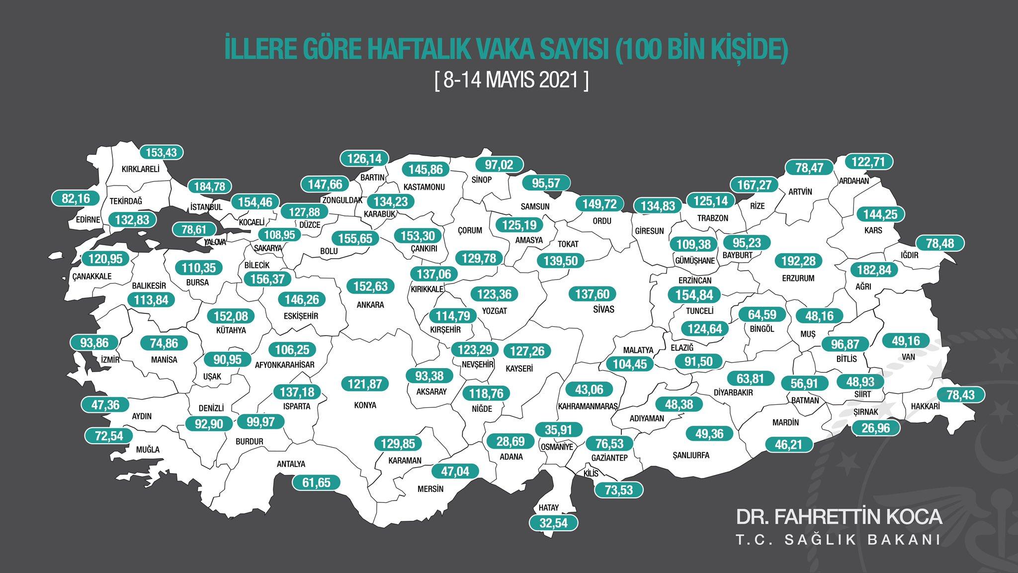 HAFTALIK KORONA TABLOSUNDA RİZE TÜRKİYE 4.SÜ